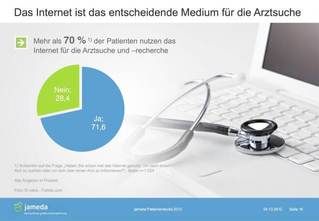 Mehr als 70% der Patienten nutzen das Internet für die Arztsuche und -recherche