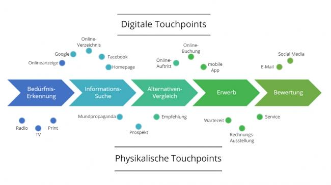 Konsumenten-Entscheidungsablauf mit Touchpoints (erstellt mit canva.com)