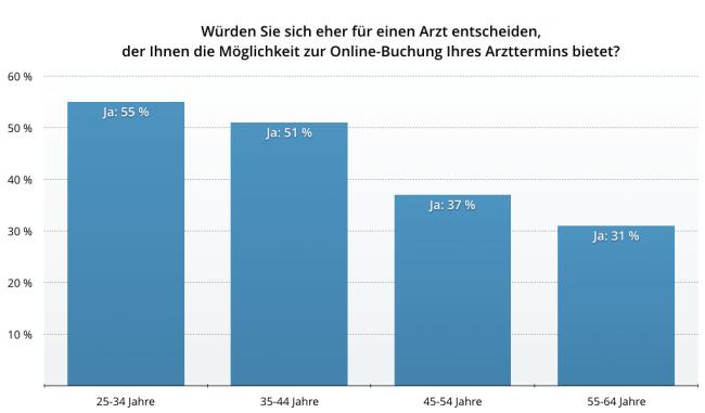 Würden PatientInnen einen Arzt bevorzugen, der Online-Terminbuchung anbietet? (Quelle: Studie von jameda.de)