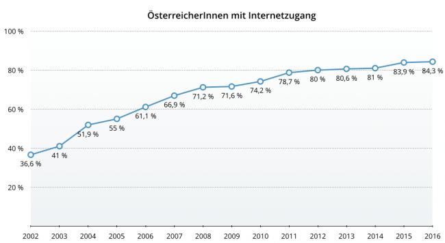 ÖsterreicherInnen mit Internetzugang. (Quelle: Statistik Austria)