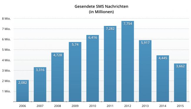 Statistik: Gesendete SMS Nachrichten