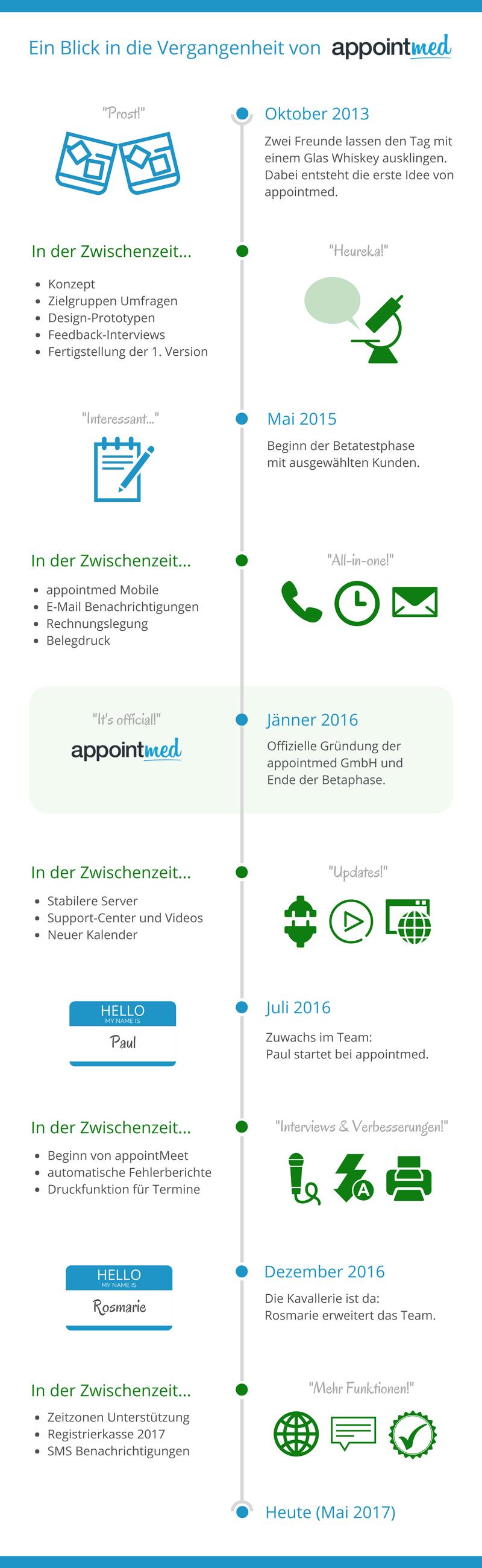 Infografik: Die Geschichte von appointmed