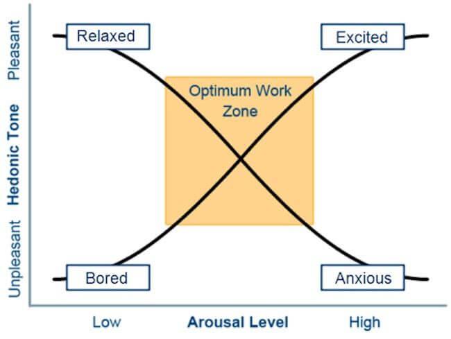 Reversal Theory von Apter dargestellt nach StratOG