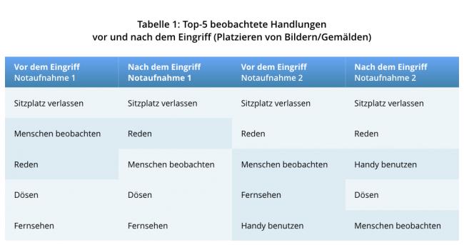 Top-5 Verhalten im Wartezimmer