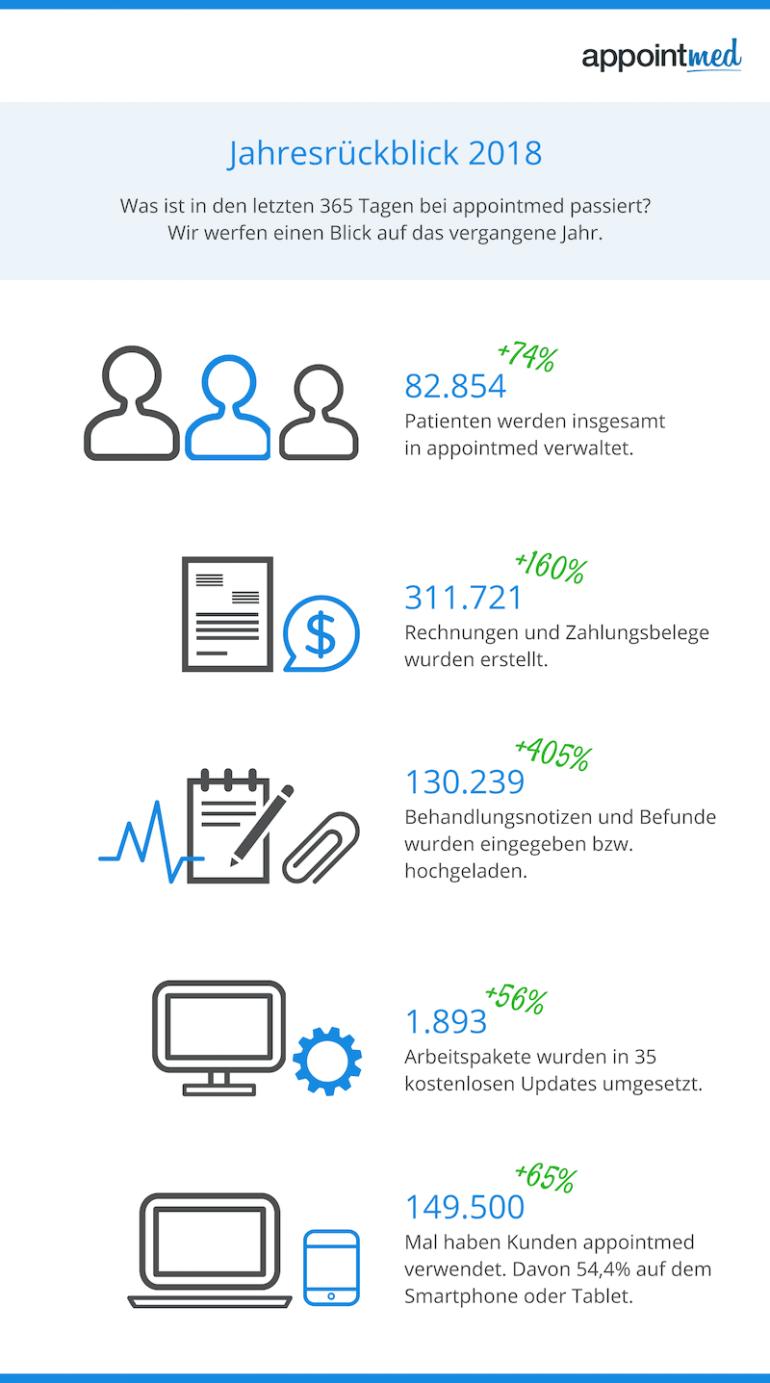 appointmed Jahresrückblick 2018 in Zahlen