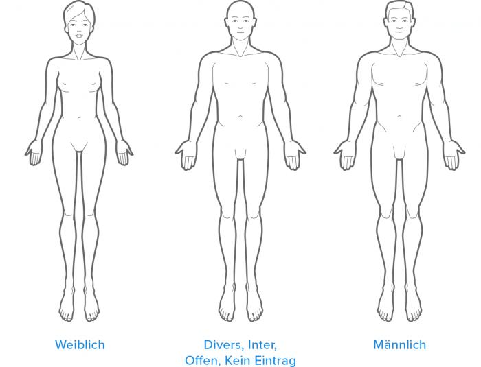 Mögliche Geschlechter von PatientInnen: Weiblich, Divers, Inter, Offen, Kein Eintrag, Männlich